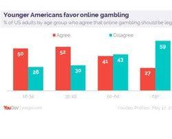 Les jeunes americains aiment les jeux de casinos en ligne