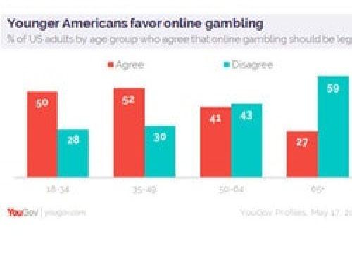 Jeux online Etats-Unis : les jeunes plus enthousiastes que leurs aînés